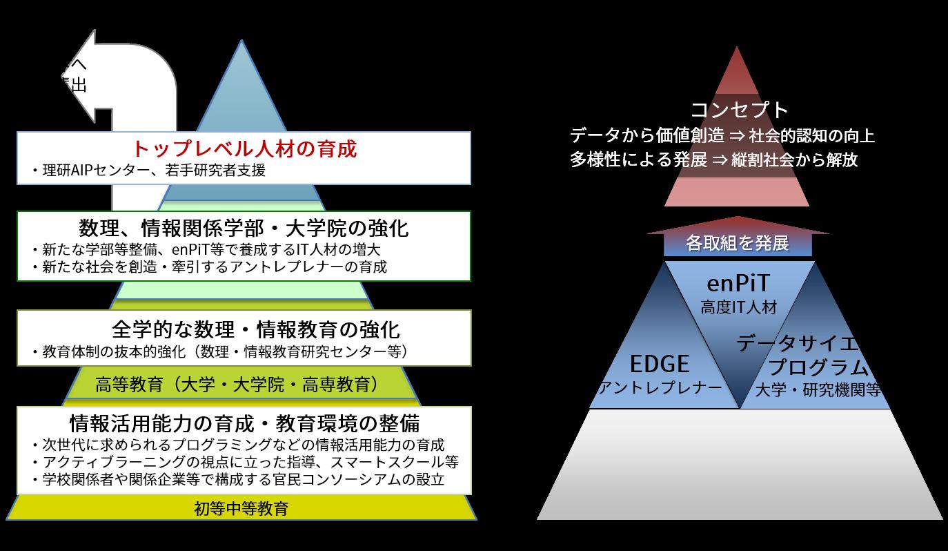 データアントレプレナーフェロープログラム
