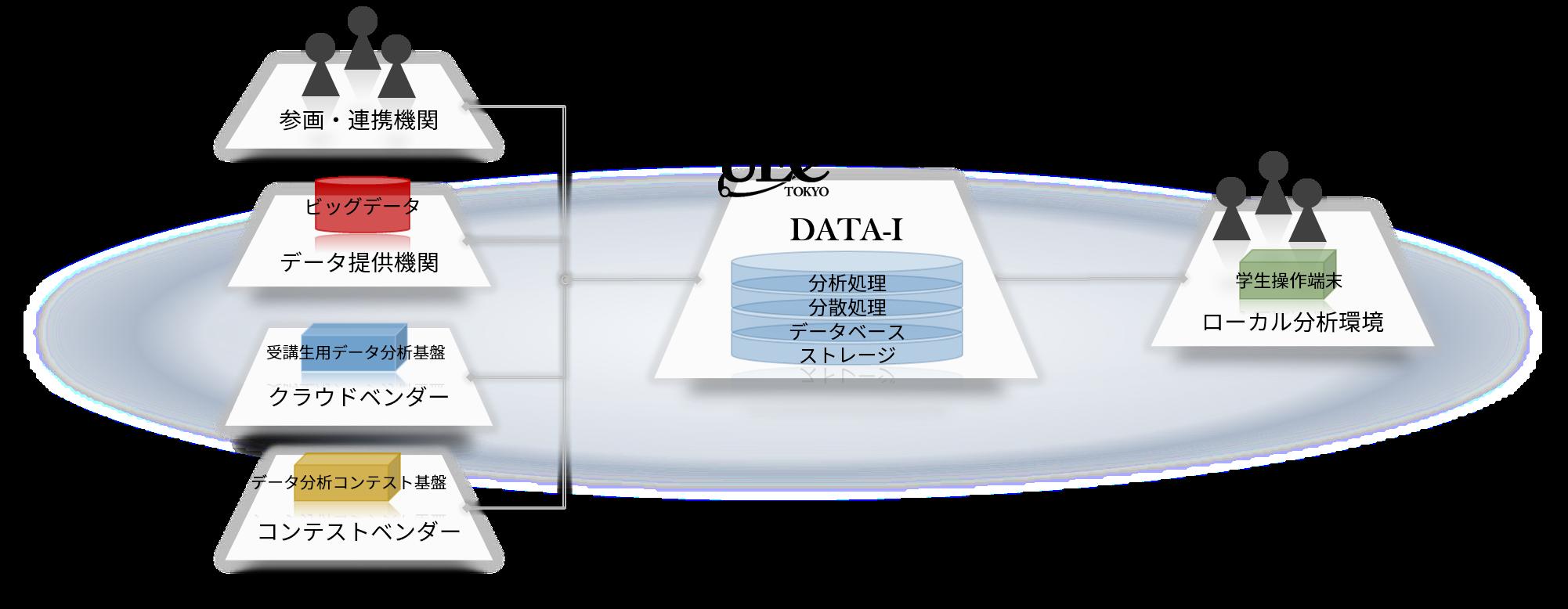 データ基盤